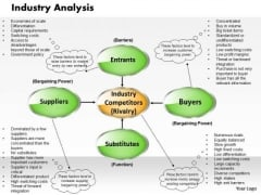 Industry Analysis Business PowerPoint Presentation