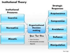 Institutional Theory Business PowerPoint Presentation