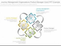 Journey Management Organizations Product Manager Good Ppt Example