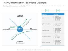 KANO Prioritization Technique Diagram Action Priority Matrix Ppt Gallery Graphics PDF