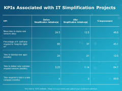 KPIS Associated With It Simplification Projects Ppt PowerPoint Presentation Layouts Rules