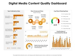 KPI Dashboards Per Industry Digital Media Content Quality Dashboard Ppt PowerPoint Presentation Layouts Clipart Images PDF