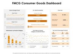 KPI Dashboards Per Industry FMCG Consumer Goods Dashboard Ppt PowerPoint Presentation Infographics Graphics Tutorials PDF
