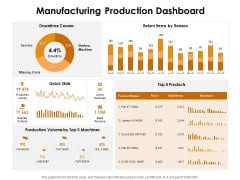 KPI Dashboards Per Industry Manufacturing Production Dashboard Ppt PowerPoint Presentation Portfolio Shapes PDF