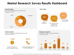 KPI Dashboards Per Industry Market Research Survey Results Dashboard Ppt PowerPoint Presentation Infographic Template Layout Ideas PDF