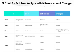 KT Chart For Problem Analysis With Differences And Changes Ppt PowerPoint Presentation Summary Graphics Template PDF