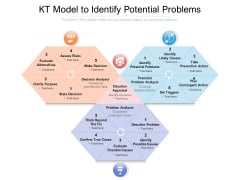 KT Model To Identify Potential Problems Ppt PowerPoint Presentation Infographic Template Information PDF