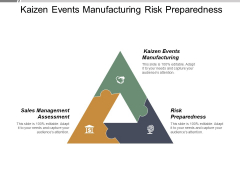 Kaizen Events Manufacturing Risk Preparedness Sales Management Assessment Ppt PowerPoint Presentation Gallery Pictures