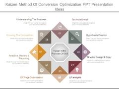Kaizen Method Of Conversion Optimization Ppt Presentation Ideas