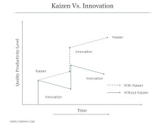 Kaizen Vs Innovation Ppt PowerPoint Presentation Designs Download