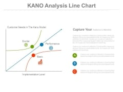 Kano Analysis Line Chart Ppt Slides