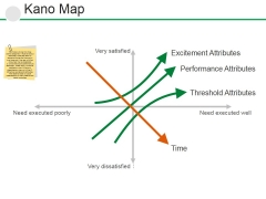 Kano Map Ppt PowerPoint Presentation Gallery Background Images