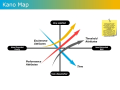 Kano Map Ppt PowerPoint Presentation Ideas Show