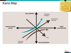 Kano Map Ppt PowerPoint Presentation Show Microsoft