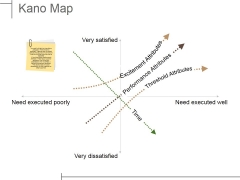 Kano Map Ppt PowerPoint Presentation Styles Slideshow