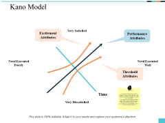 Kano Model Ppt PowerPoint Presentation Inspiration Background Designs