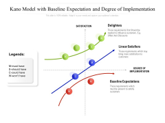 Kano Model With Baseline Expectation And Degree Of Implementation Ppt PowerPoint Presentation Professional Infographics PDF