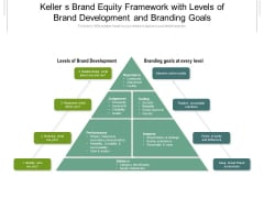 Keller S Brand Equity Framework With Levels Of Brand Development And Branding Goals Ppt PowerPoint Presentation Gallery Graphic Tips PDF