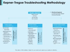 Kepner Tregoe Troubleshooting Methodology Ppt PowerPoint Presentation Examples