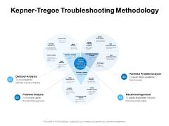Kepner Tregoe Troubleshooting Methodology Ppt PowerPoint Presentation Graphics