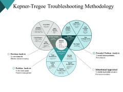 Kepner Tregoe Troubleshooting Methodology Strategy Ppt PowerPoint Presentation Inspiration Guidelines