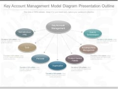Key Account Management Model Diagram Presentation Outline