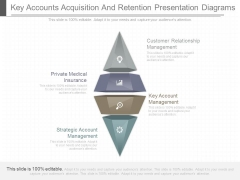 Key Accounts Acquisition And Retention Presentation Diagrams
