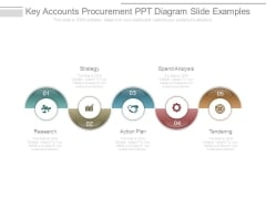 Key Accounts Procurement Ppt Diagram Slide Examples