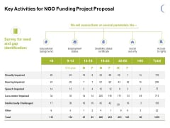 Key Activities For NGO Funding Project Proposal Ppt PowerPoint Presentation Professional Example