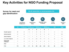 Key Activities For NGO Funding Proposal Ppt PowerPoint Presentation Gallery Design Ideas
