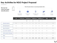 Key Activities For Ngo Project Proposal Ppt Powerpoint Presentation Outline Example