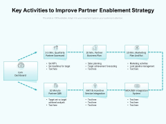 Key Activities To Improve Partner Enablement Strategy Ppt PowerPoint Presentation Gallery Design Ideas PDF