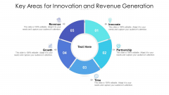 Key Areas For Innovation And Revenue Generation Ppt PowerPoint Presentation File Microsoft PDF