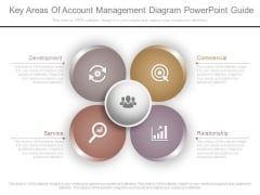 Key Areas Of Account Management Diagram Powerpoint Guide