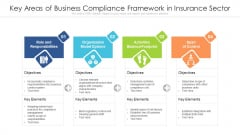 Key Areas Of Business Compliance Framework In Insurance Sector Ppt PowerPoint Presentation Show Outfit PDF