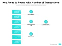 Key Areas To Focus With Number Of Transactions Ppt PowerPoint Presentation File Visuals PDF