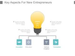 Key Aspects For New Entrepreneurs Powerpoint Slide Ideas