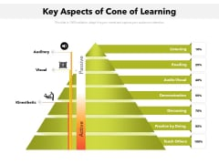 Key Aspects Of Cone Of Learning Ppt PowerPoint Presentation Gallery Design Templates PDF