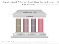 Key Attributes Of A Resilient Supply Chain Sample Diagram Ppt Summary