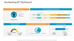 Key Banking KPI Dashboard Designs PDF