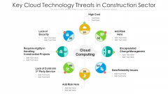 Key Cloud Technology Threats In Construction Sector Ppt PowerPoint Presentation File Example Introduction PDF