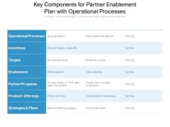 Key Components For Partner Enablement Plan With Operational Processes Ppt PowerPoint Presentation File Slide Portrait PDF