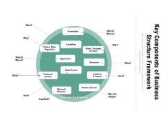 Key Components Of Business Structure Framework Ppt PowerPoint Presentation File Graphics PDF