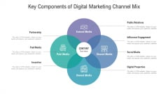 Key Components Of Digital Marketing Channel Mix Ppt Icon Infographics PDF
