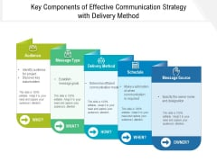 Key Components Of Effective Communication Strategy With Delivery Method Ppt PowerPoint Presentation Inspiration Portrait PDF