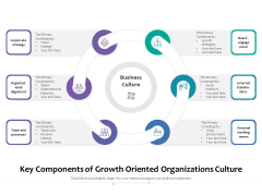Key Components Of Growth Oriented Organizations Culture Ppt PowerPoint Presentation Styles Display PDF