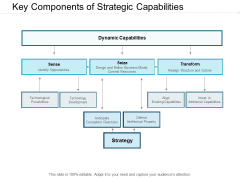 Key Components Of Strategic Capabilities Ppt PowerPoint Presentation Graphics