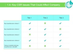 Key Csr Issues That Could Affect Company Ppt PowerPoint Presentation Design Ideas
