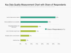 Key Data Quality Measurement Chart With Share Of Respondents Ppt PowerPoint Presentation Model Good PDF