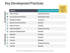 Key Development Practices Business Ppt PowerPoint Presentation File Summary